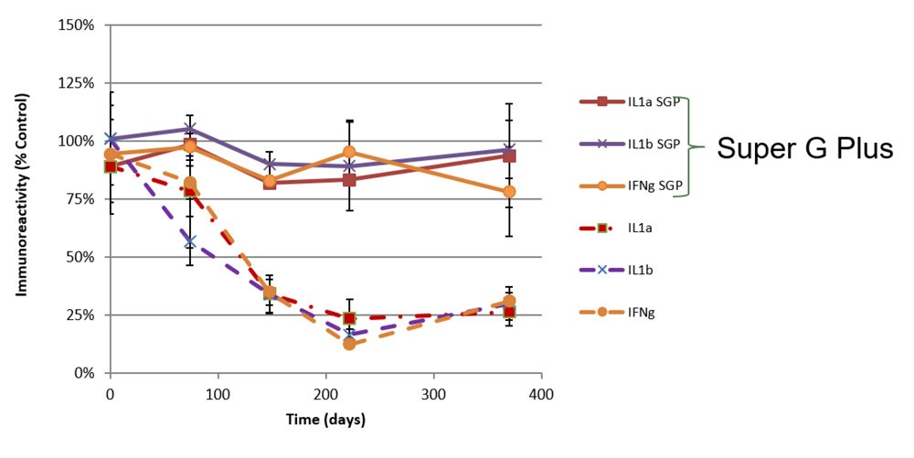 Storage was under accelerated conditions at 38°C for up to 35 days equivalent to 1 year storage at 4°C. Controls were assayed immediately after preservation incubations. Assays were performed with individual anti-antigen antibodies and detected by fluorescence at 532nm (N=4 arrays).