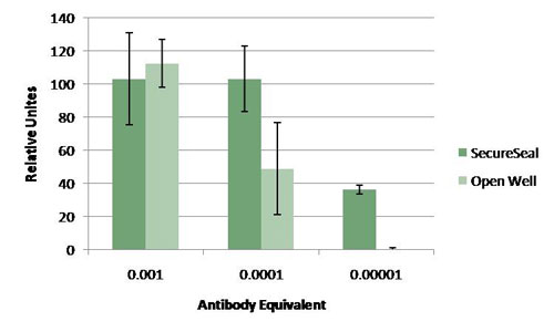 Average signal for replicate blots achieved with the SA500 SecureSeal western chamber
