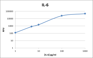 Microarray Assays for IL-6
