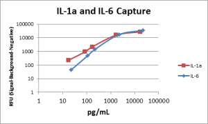 Microarray Assays for IL-6 and IL-1α