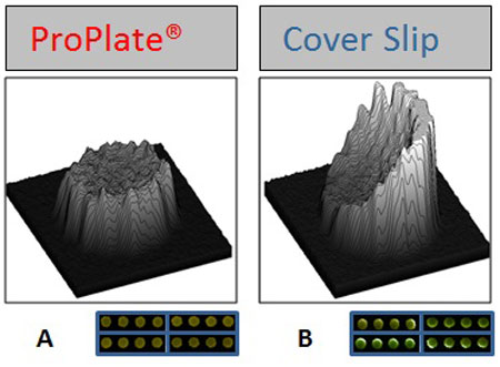 Spot_Morphology Improved Post-Assay Spot Morphology and Decreased Spot Variation.