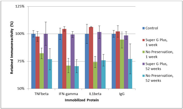Effects of Super G Plus treatment on protein antigenicity after extended storage.