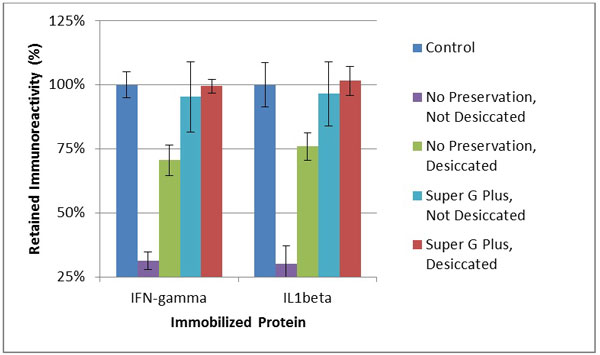 Effects of Super G Plus and storage conditions on protein immunoreactivity after extended storage.