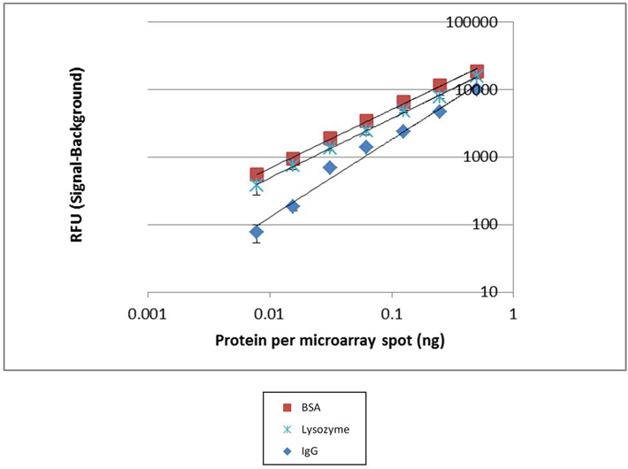 RFY (signal-background vs. (fast green) Protein per microarray spot (ng)