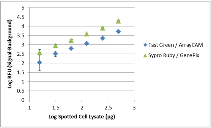 Quantitation of Cell Lysates on RPPA using Fast Green