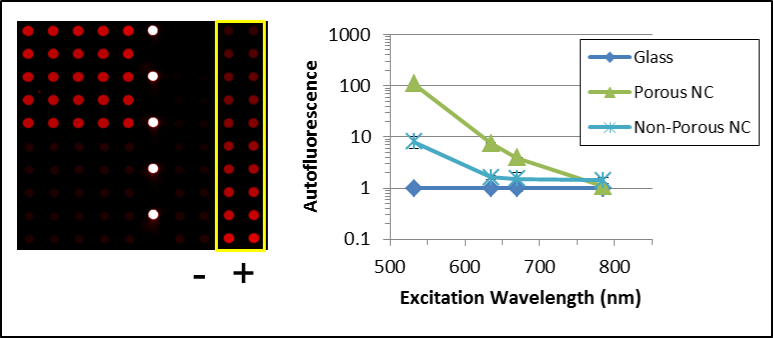 nitrocellulose fluorescence detection in near infrared (NIR) wavelength