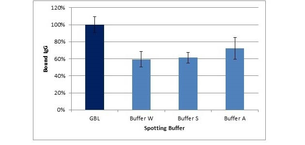 Microarray protein binding of spotted IgG reconstituted in GBL Protein Arraying Buffer